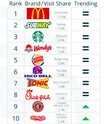 McDonalds Crushed Its Fast Food Competitors In July Eater