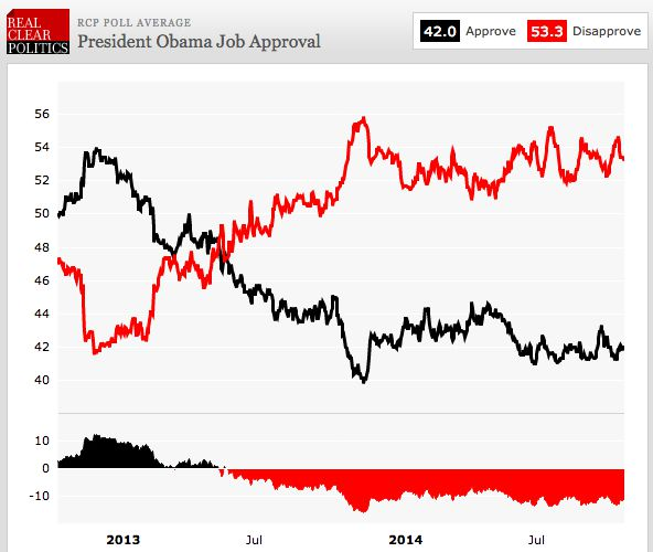 Obama job approval RCP