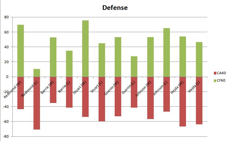 defensemen corsi diff