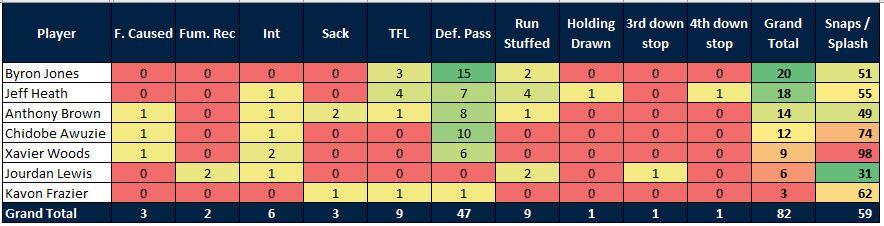 Cowboys season review: Grading the secondary - Blogging The Boys
