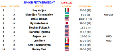 122 100520 - Rankings (Oct. 5, 2020): Zepeda moves up at 140