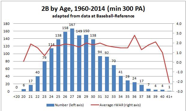 2B by Age