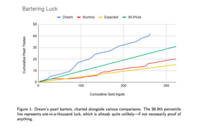 A graph that showcases Dream's incredible odds compared to other runners.