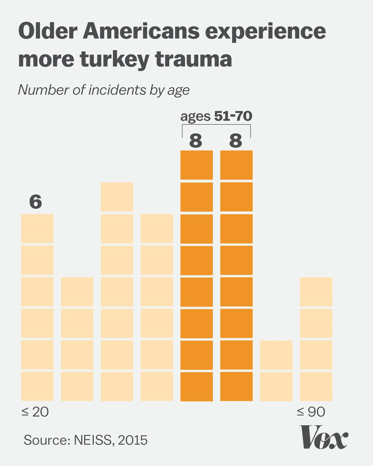 Bar chart showing that turkey-related injuries impact older Americans between the ages of 51 and 70 the most