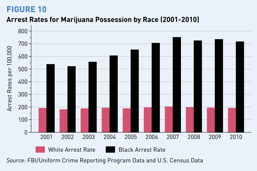 A chart showing disparities between white and black arrest rates for marijuana possession.