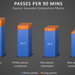 Phillips' and Rice's long and short passes per 90 minutes so far this season.