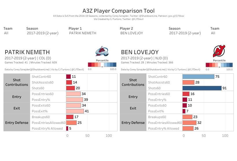 A3Z Player Comparison: Nemeth vs. Lovejoy, 2017-2019