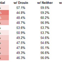 Expected goals-for percentage (with Drouin numbers exclude Lehkonen, with Lehkonen excludes Drouin)