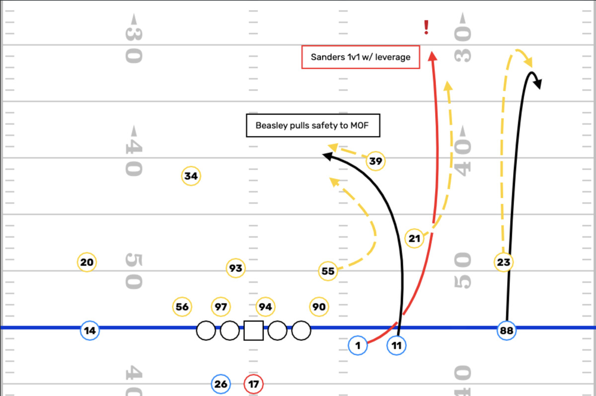 A play diagram in which receiver Cole Beasley pulls the safety to the middle of the field, leaving receiver Emmanuel Sanders in single coverage deep down the field.