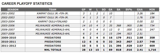 Pekka Playoffs