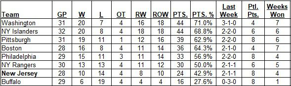 East Division Standings as of the morning of March 21, 2021