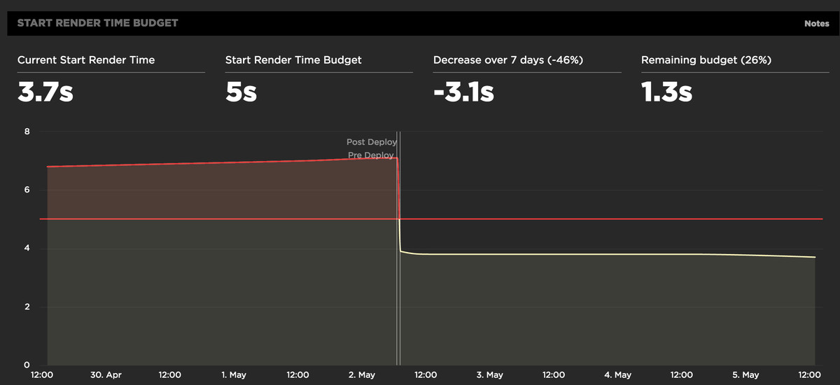 A chart showing our start render time at over 7s, then dropping sharply to just below 4 on a 3g connection.
