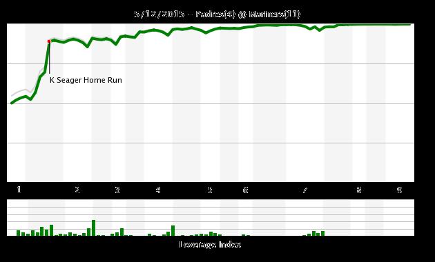 Chart 5/12
