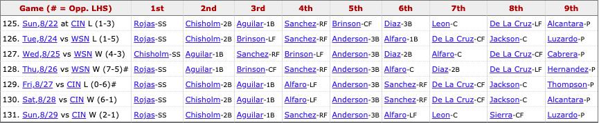 Marlins most recent lineup: Rojas (SS), Chisholm Jr. (2B), Aguilar (1B), Sanchez (RF), Anderson (3B), Alfaro (LF), León (C), Sierra (CF), Pitcher's spot.