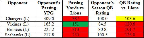 lions pass d