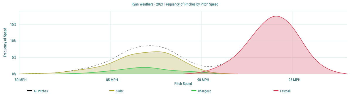 Ryan Weathers- 2021 Frequency of Pitches by Pitch Speed