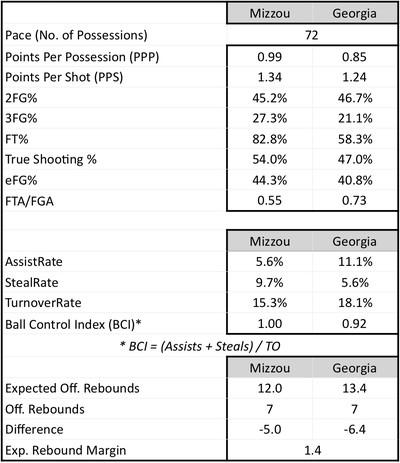2019 study hall georgia team stats