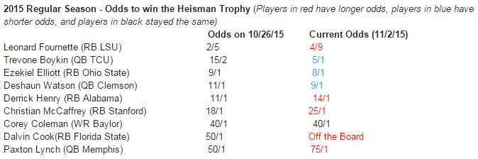 11.2 Heisman odds