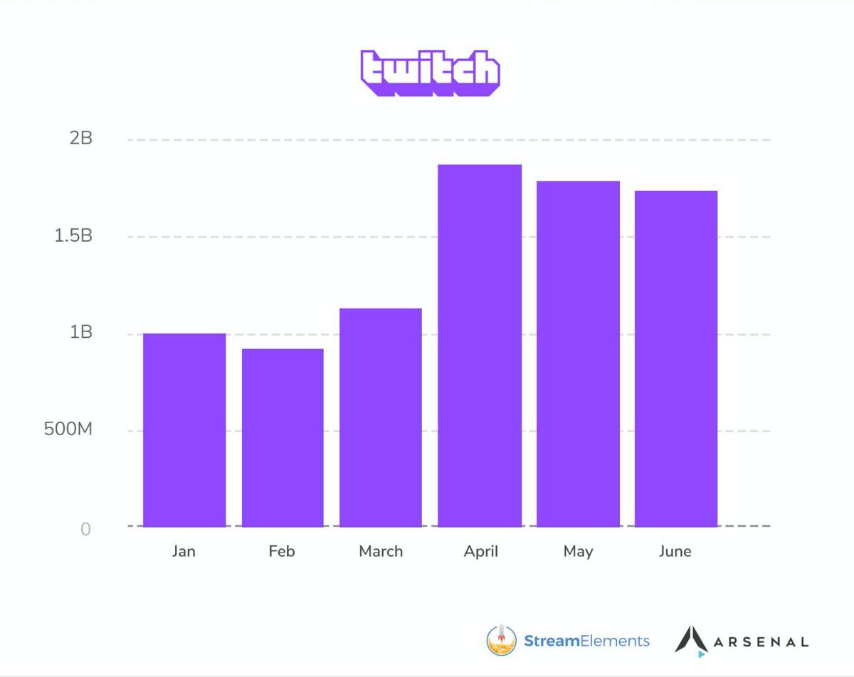 Un gráfico que muestra la audiencia de Twitch por horas observadas de enero a junio.