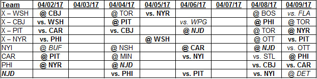 4-2-2017 to 4-9-2017 Metropolitan Division Schedule