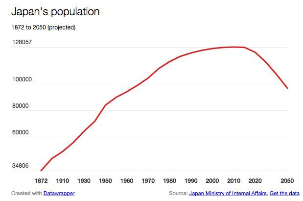 japan population chart