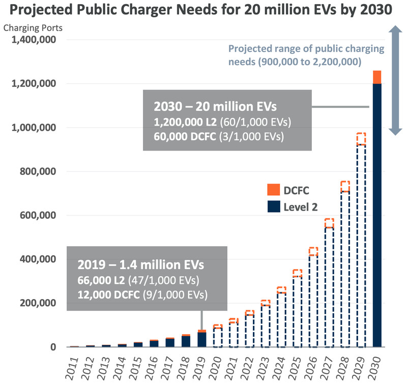 ev charger needs