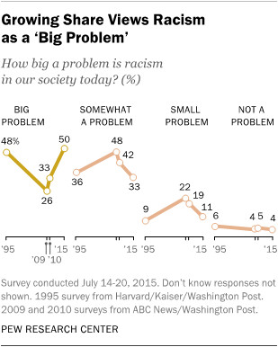 A growish share of Americans view racism as a big problem.