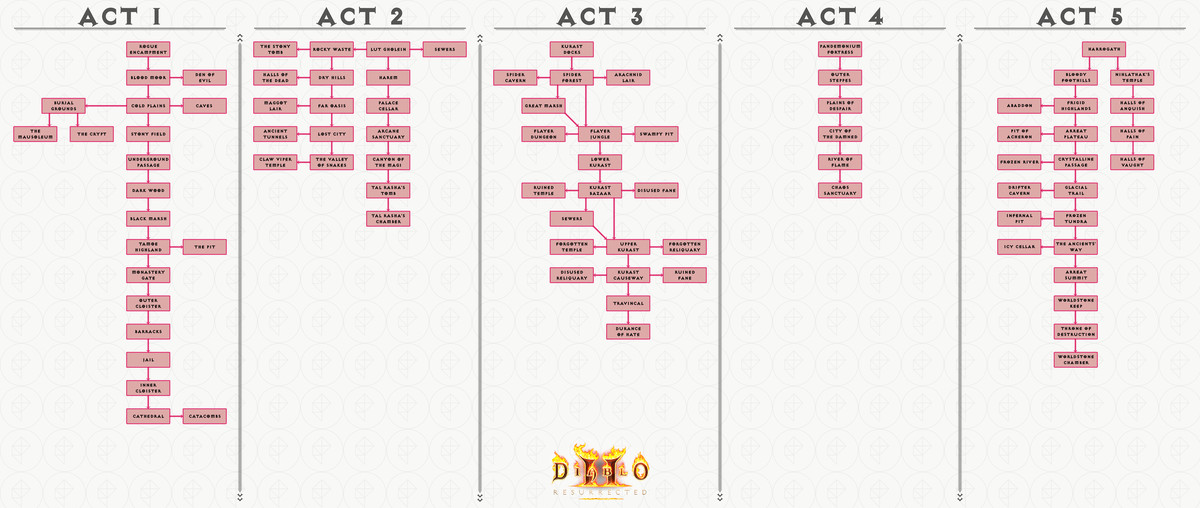 Diablo 2:Resurrected act maps, world order, and connections guide