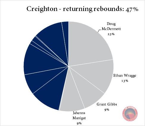 Creighton returning rebounds