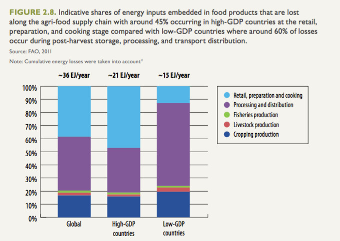 Figure 2.8: Energy inputs embedded in food products