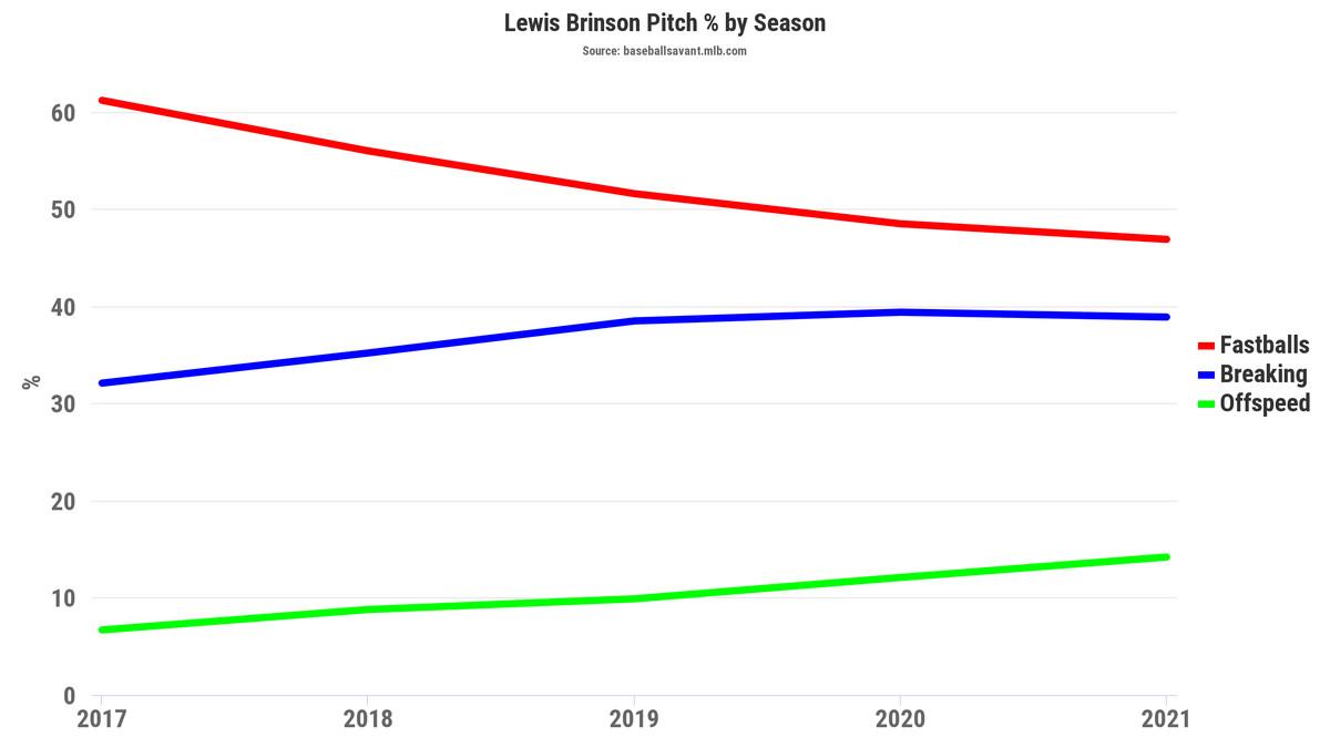 Lewis Brinson Pitch Percentage by Season