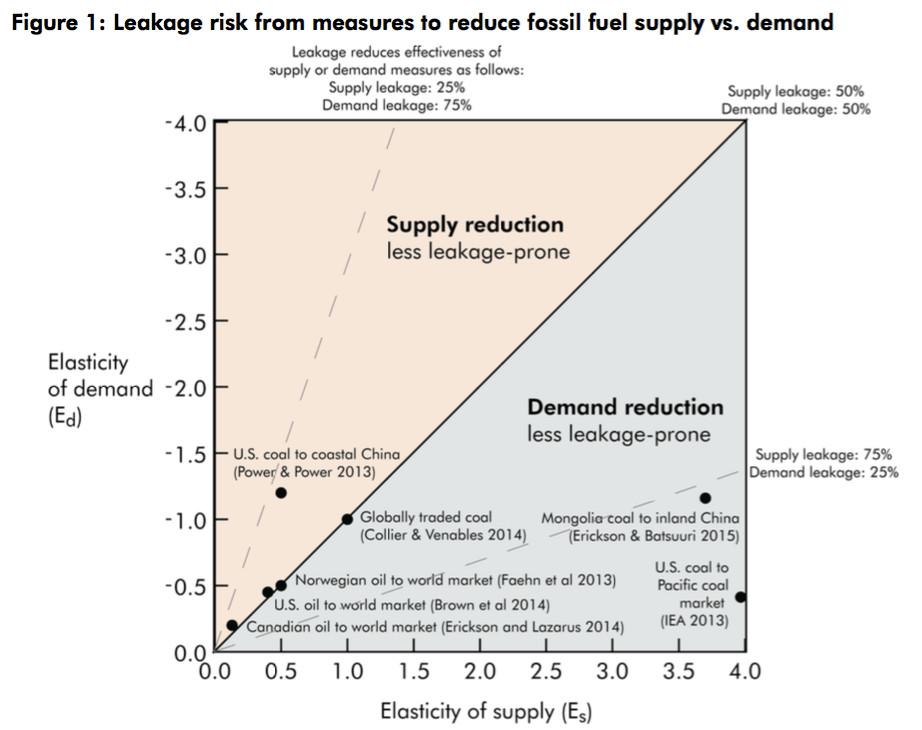 supply vs demand elasticity