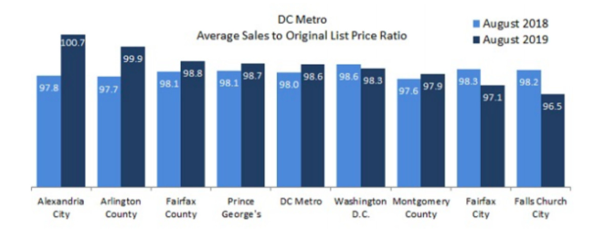A bar graph of August average sales to original list price ratios in the D.C. Metro area by jurisdiction. Alexandria and Arlington had the highest ratios.