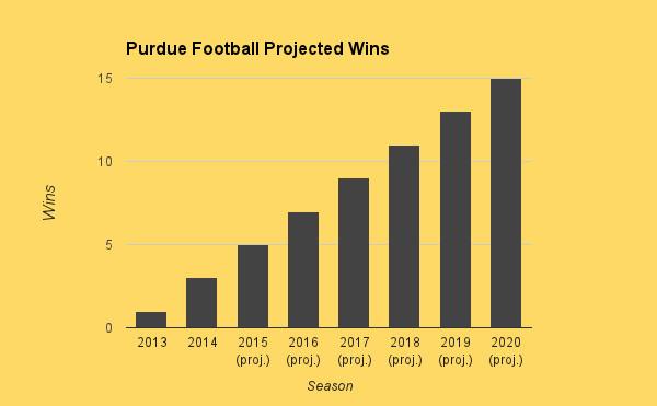 Purdue Win Graph