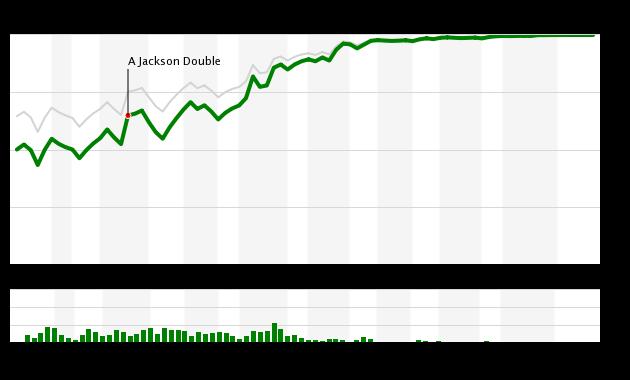 Mets vs Reds WPA Chart, 8/8/18