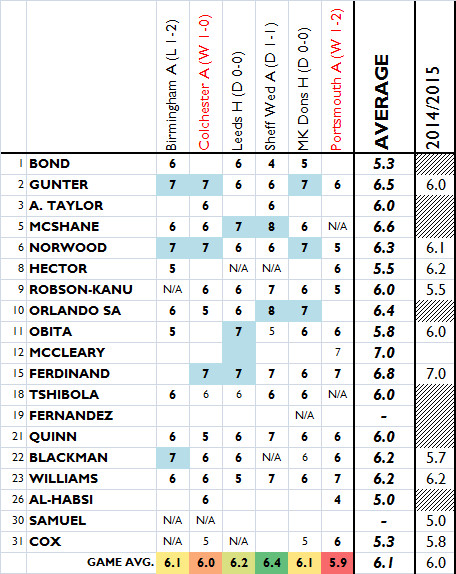 Pompey COC player ratings