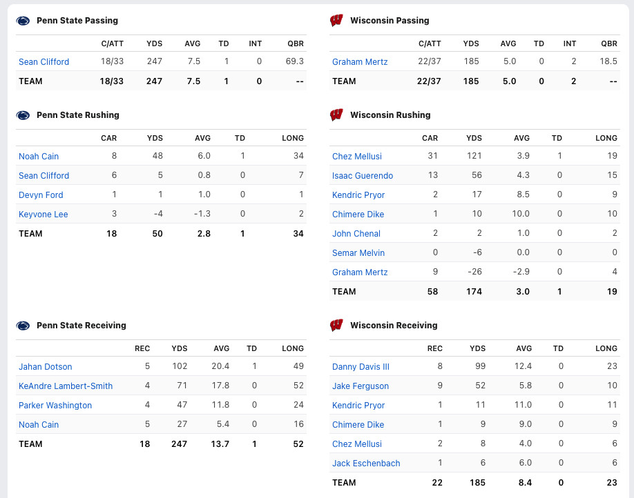 Penn State vs Wisconsin Box Score. Nittany Lions Beat Badgers 16 to 10.