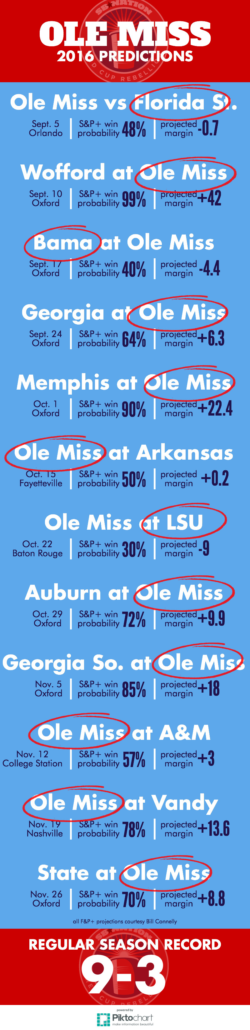 2016 Ole Miss schedule predictions