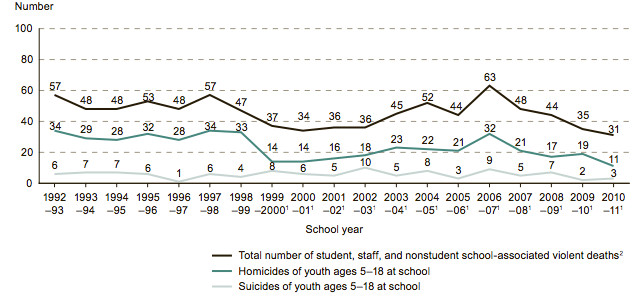 Homicides per year chart
