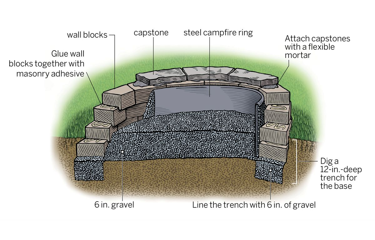 Diy Fire Pit In 8 Steps This Old House