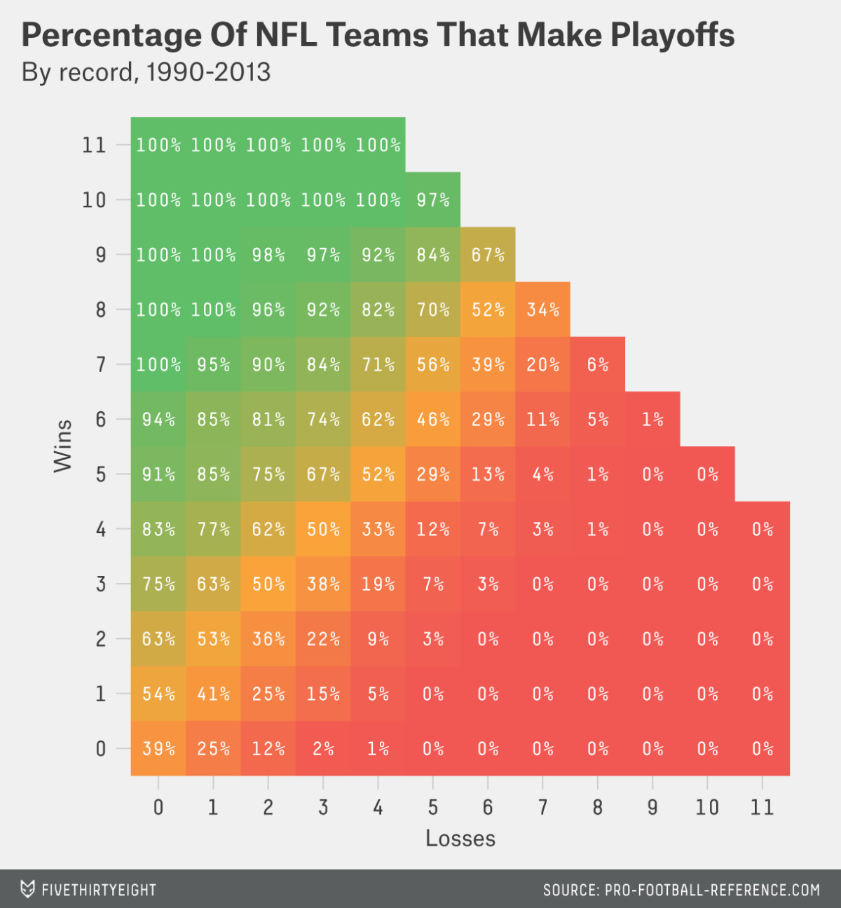 Playoff Odds by Record