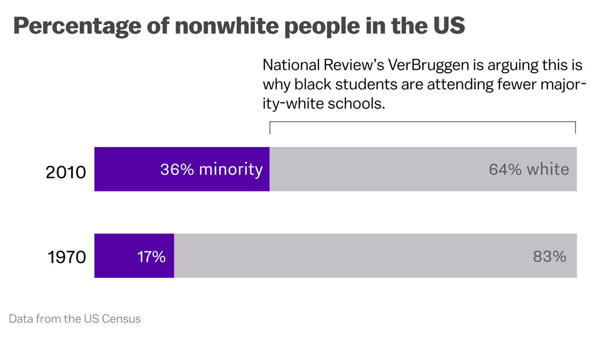 Federal Civil Rights Data Highlight >> The Data Proves That School Segregation Is Getting Worse Vox