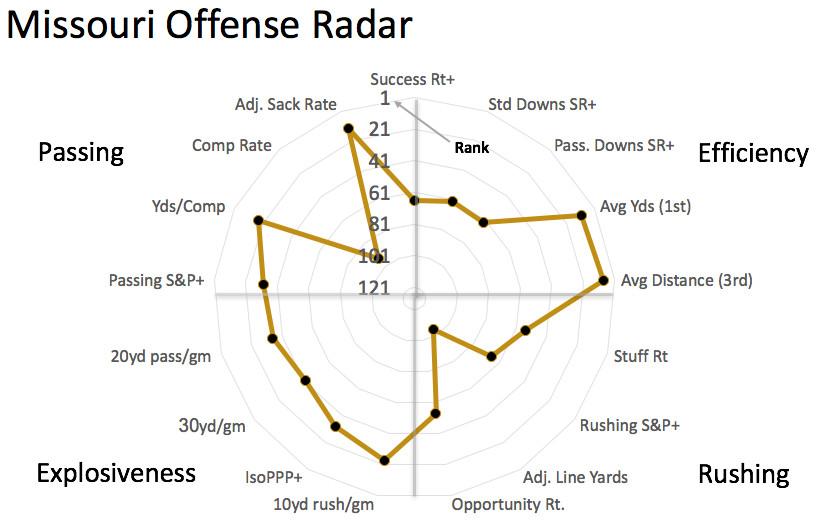Mizzou offensive radar