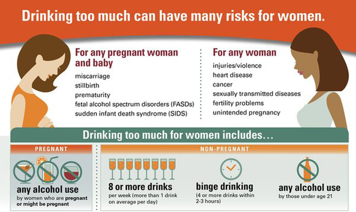 CDC's New Infographic Blames Women's STDs on Their ...