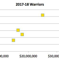 Win Shares vs Player Salary