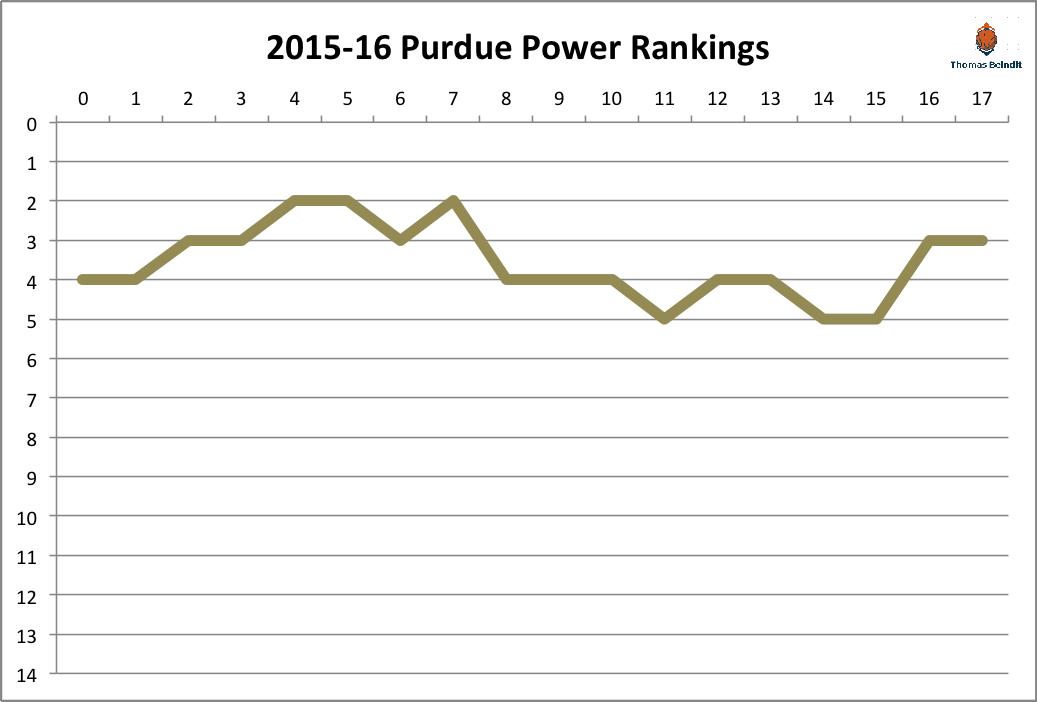 2015-16 purdue power rankings