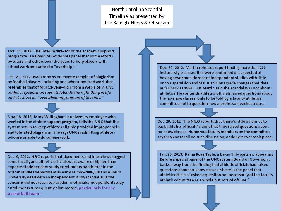 UNC Timeline 4