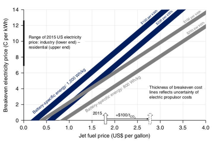 There's a sliding scale between fuel cost and electricity cost in making electric aircraft competitive.