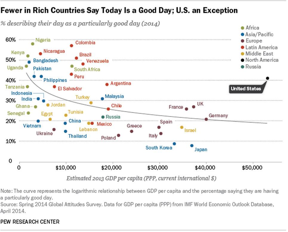 pew chart global optimism