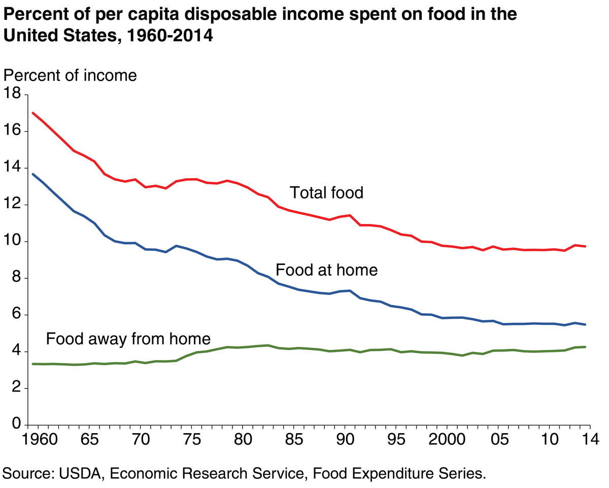 Share of income spent on food, 1960 to 2014